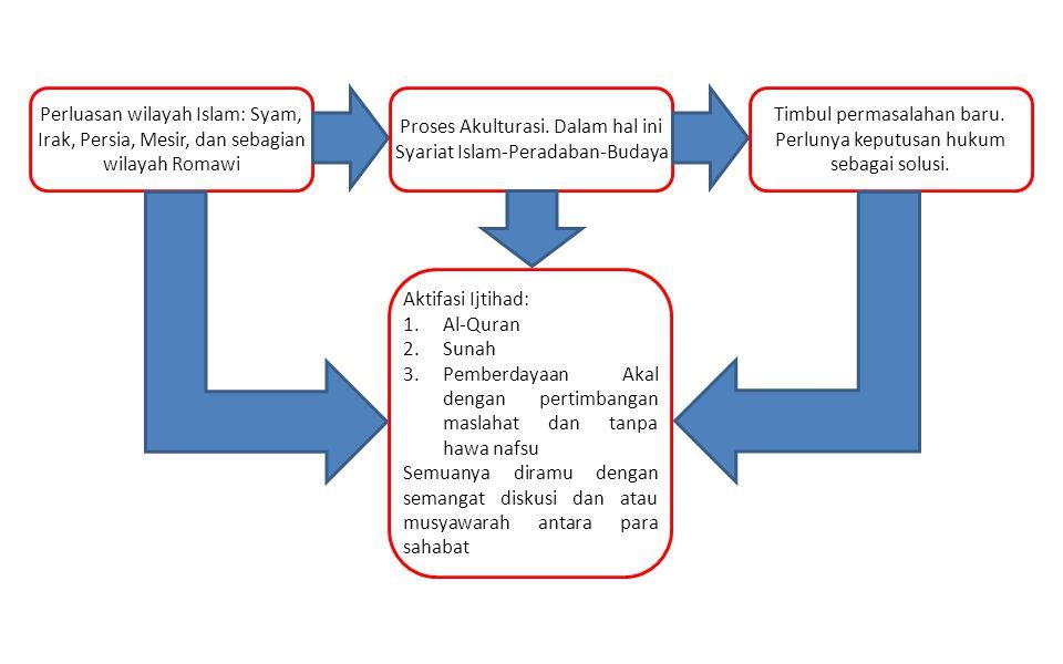 Proses Akulturasi. Dalam hal ini Syariat Islam-Peradaban-Budaya