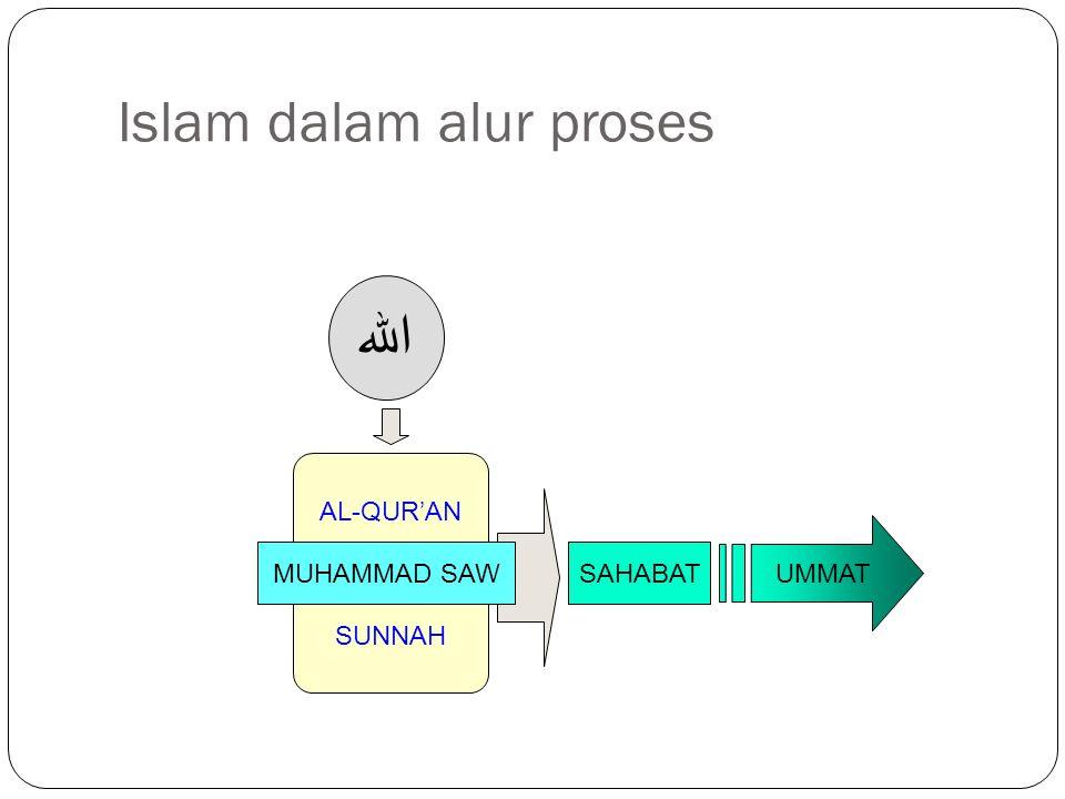 Islam dalam alur proses