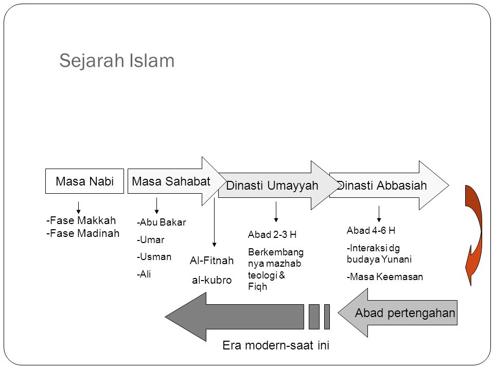 Perjalanan\ Sejarah Islam