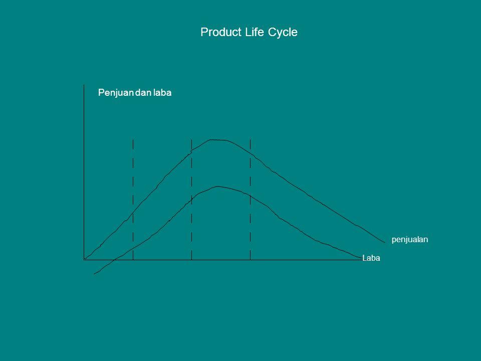 Product Life Cycle Laba penjualan Penjuan dan laba