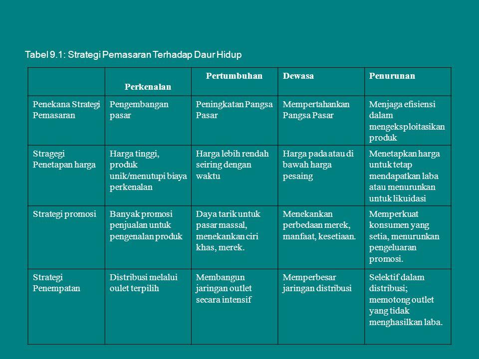 Tabel 9.1: Strategi Pemasaran Terhadap Daur Hidup