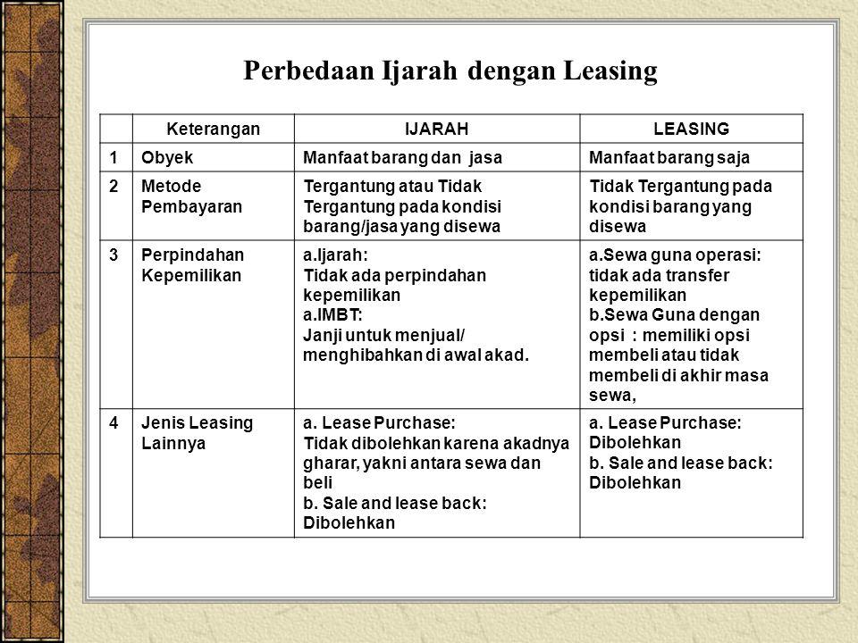 Perbedaan Ijarah dengan Leasing