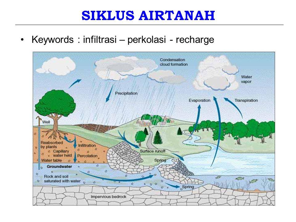 SIKLUS AIRTANAH Keywords : infiltrasi – perkolasi - recharge