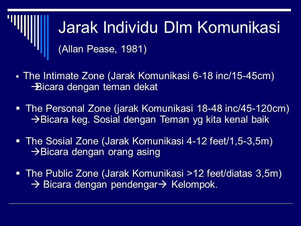 Jarak Individu Dlm Komunikasi (Allan Pease, 1981)