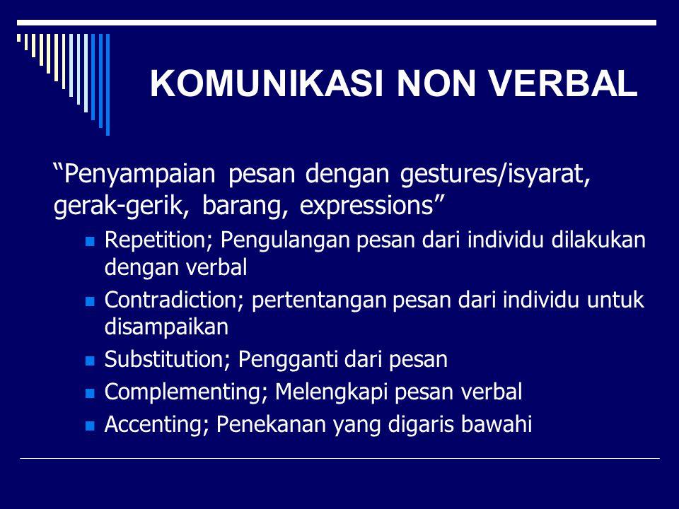 KOMUNIKASI NON VERBAL Penyampaian pesan dengan gestures/isyarat, gerak-gerik, barang, expressions