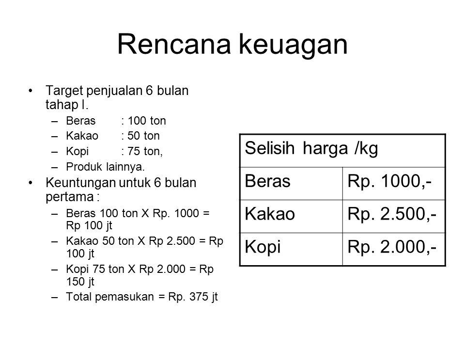 Rencana keuagan Selisih harga /kg Beras Rp. 1000,- Kakao Rp. 2.500,-
