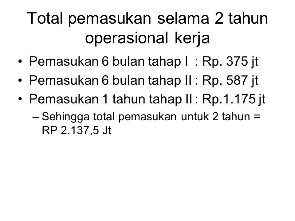 Total pemasukan selama 2 tahun operasional kerja