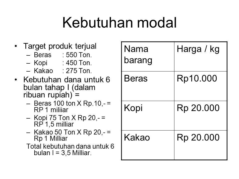 Kebutuhan modal Nama barang Harga / kg Beras Rp10.000 Kopi Rp 20.000