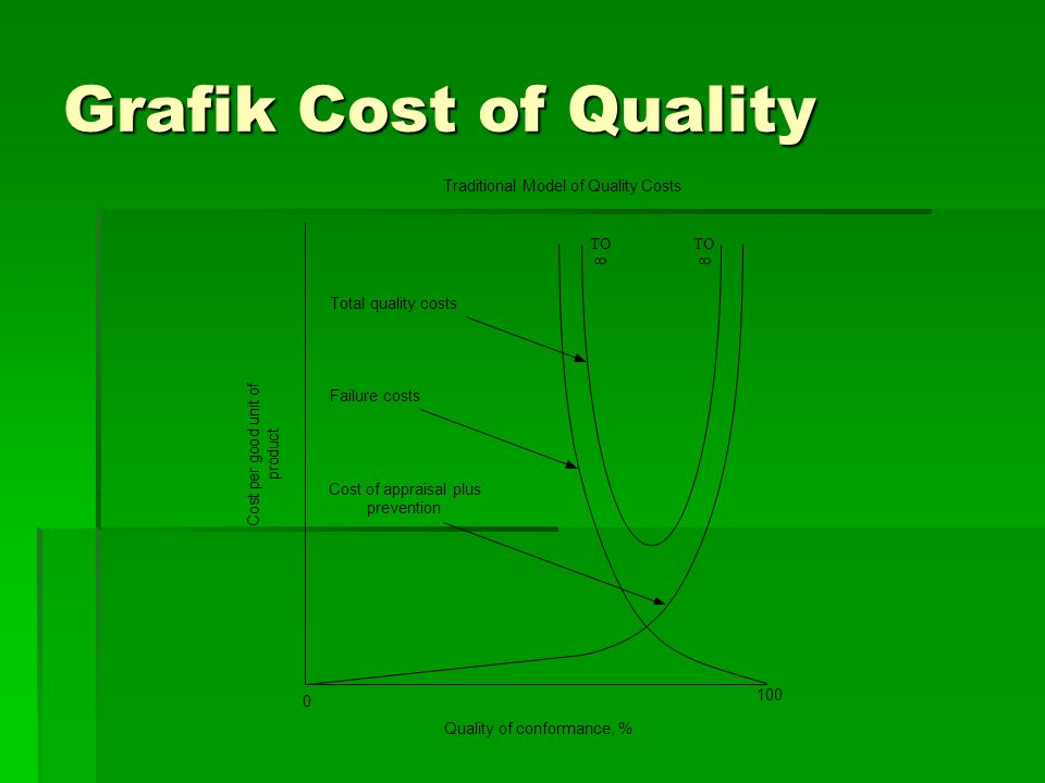 Grafik Cost of Quality Traditional Model of Quality Costs TO TO 8 8