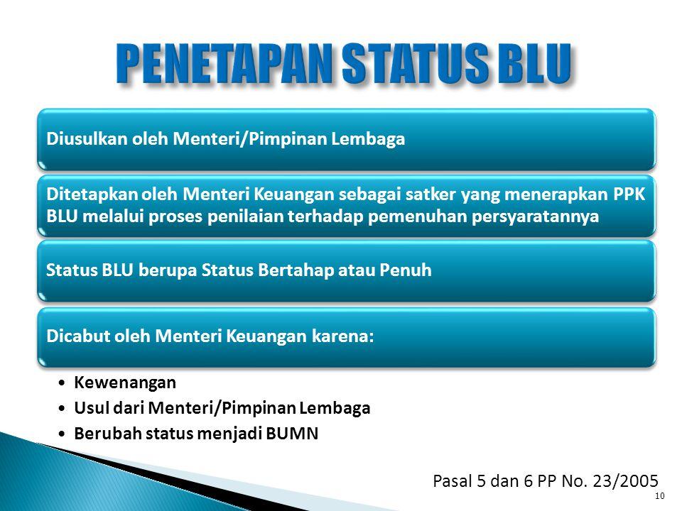 PENETAPAN STATUS BLU Kewenangan Usul dari Menteri/Pimpinan Lembaga