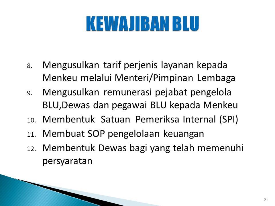 KEWAJIBAN BLU Mengusulkan tarif perjenis layanan kepada Menkeu melalui Menteri/Pimpinan Lembaga.