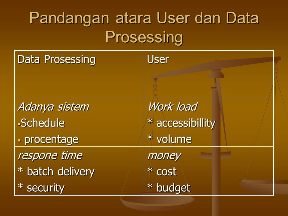 Pandangan atara User dan Data Prosessing