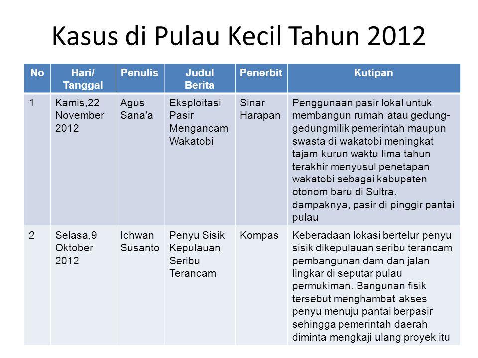 Kasus di Pulau Kecil Tahun 2012