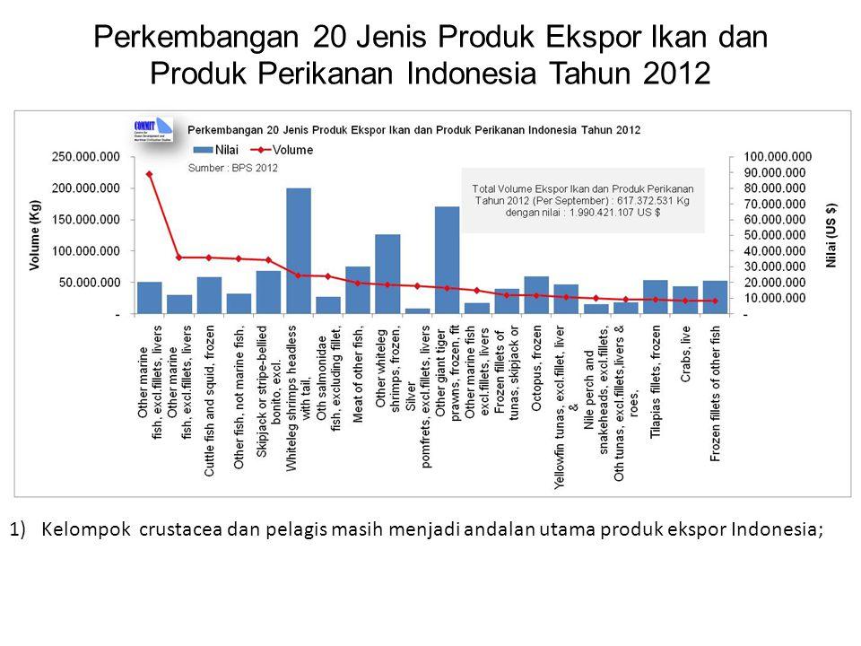 Perkembangan 20 Jenis Produk Ekspor Ikan dan Produk Perikanan Indonesia Tahun 2012