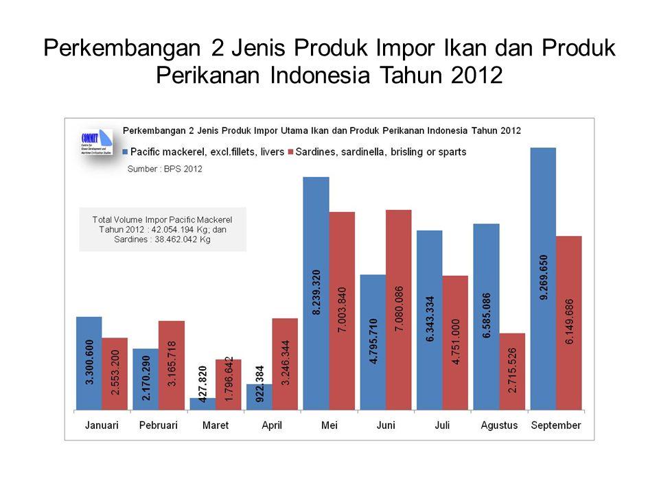 Perkembangan 2 Jenis Produk Impor Ikan dan Produk Perikanan Indonesia Tahun 2012