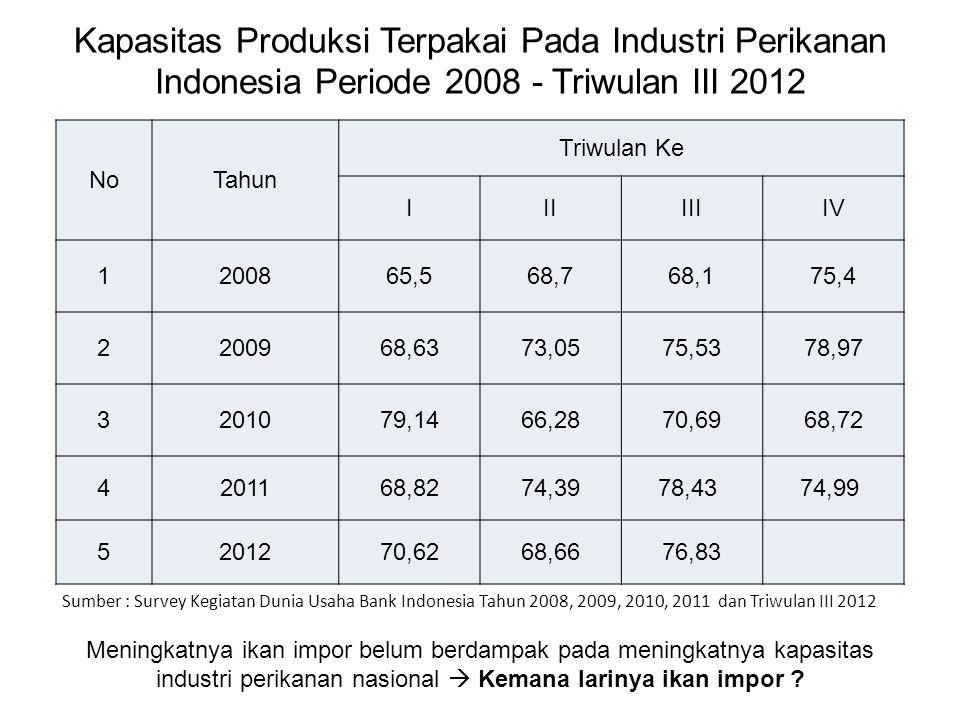 Kapasitas Produksi Terpakai Pada Industri Perikanan Indonesia Periode 2008 - Triwulan III 2012