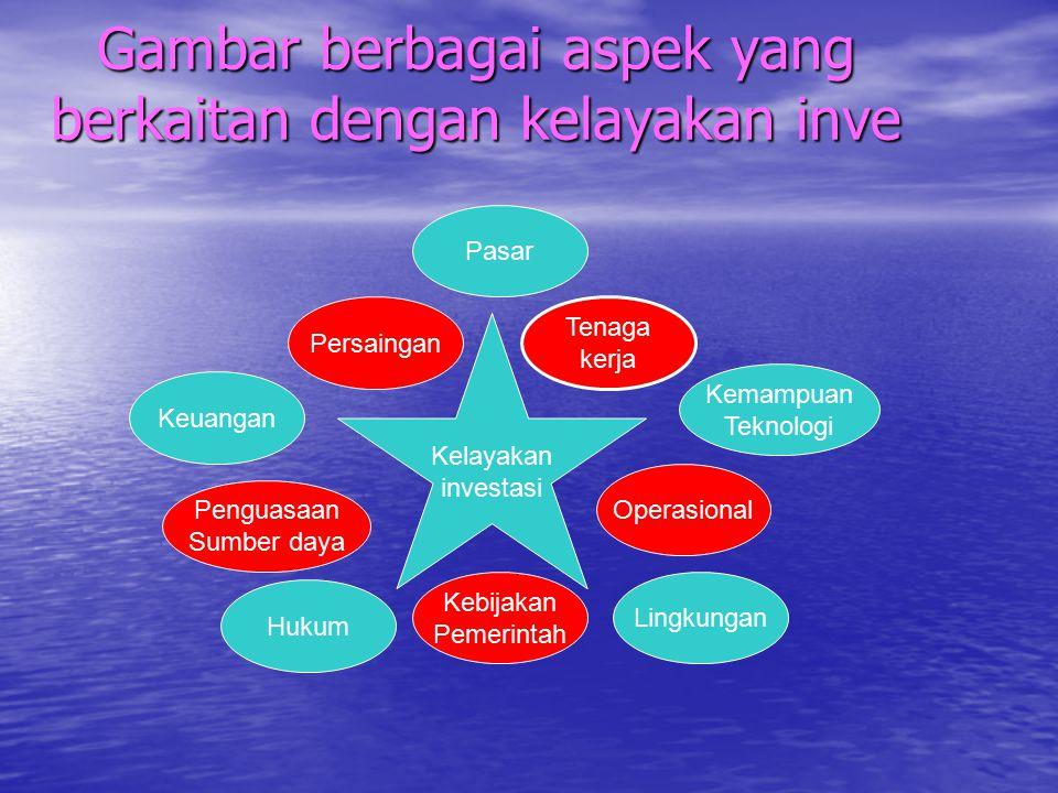 Gambar berbagai aspek yang berkaitan dengan kelayakan inve
