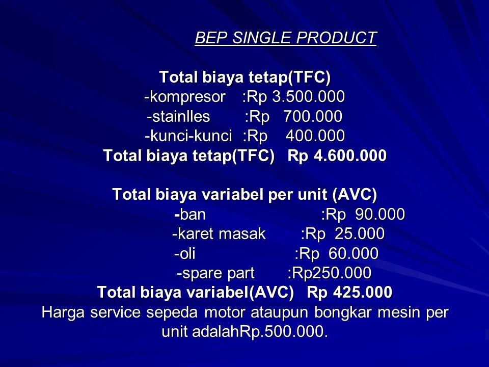 BEP SINGLE PRODUCT Total biaya tetap(TFC) -kompresor. :Rp 3. 500
