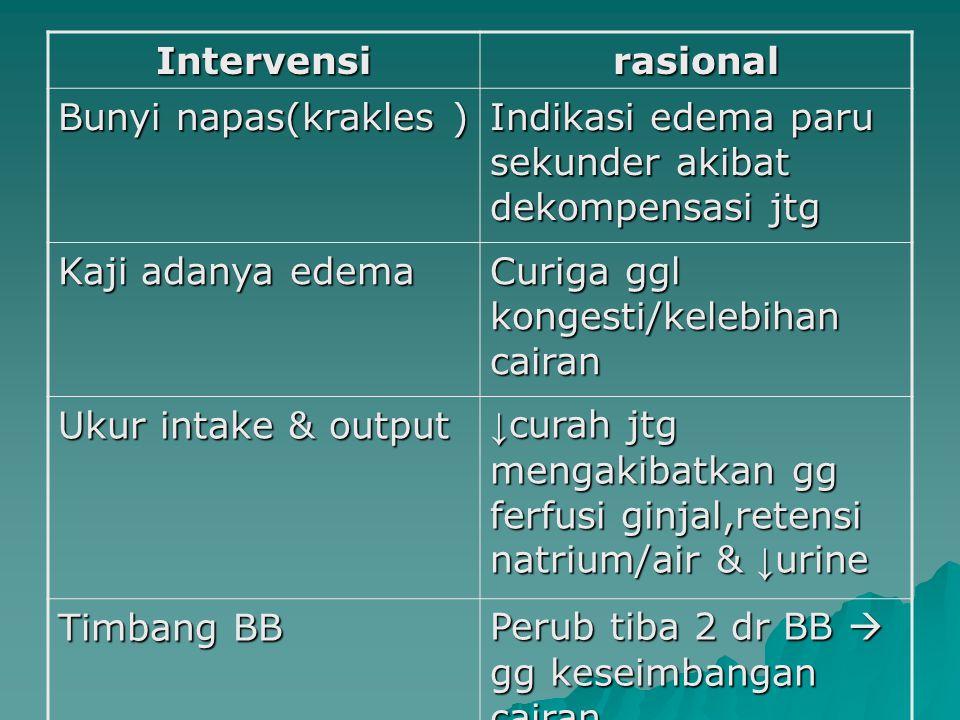 Intervensi rasional. Bunyi napas(krakles ) Indikasi edema paru sekunder akibat dekompensasi jtg. Kaji adanya edema.