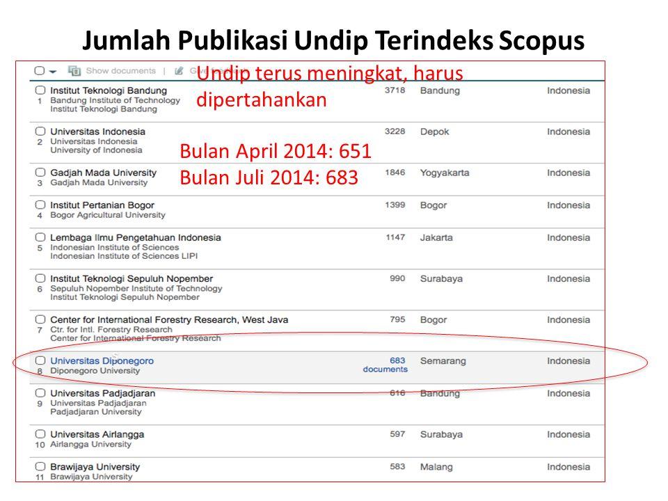 Jumlah Publikasi Undip Terindeks Scopus