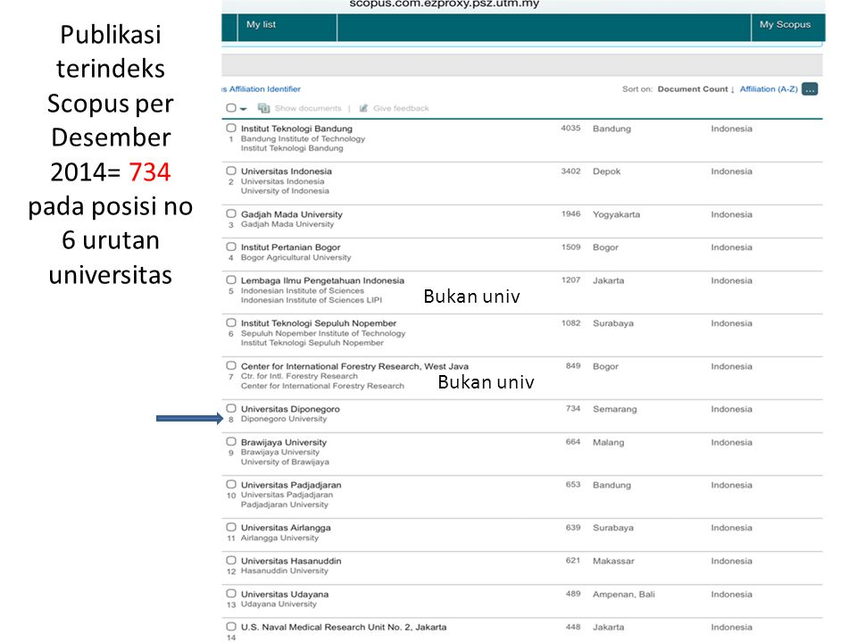 Publikasi terindeks Scopus per Desember 2014= 734 pada posisi no 6 urutan universitas
