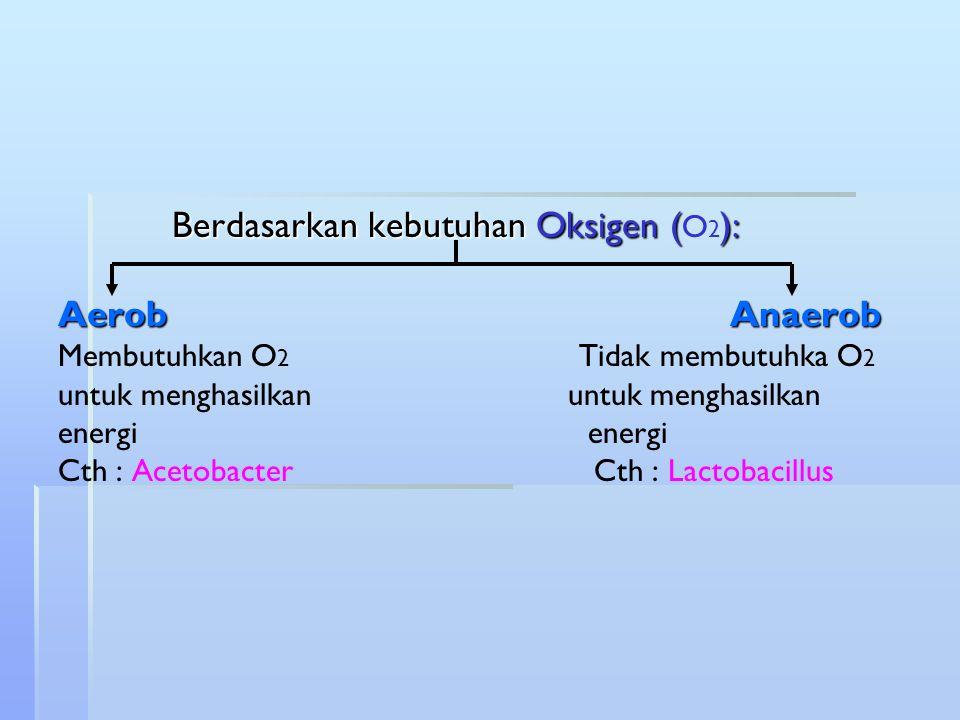 Berdasarkan kebutuhan Oksigen (O2): Aerob