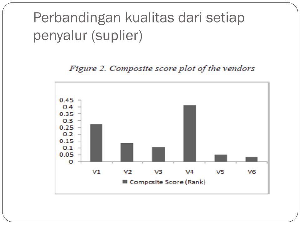 Perbandingan kualitas dari setiap penyalur (suplier)