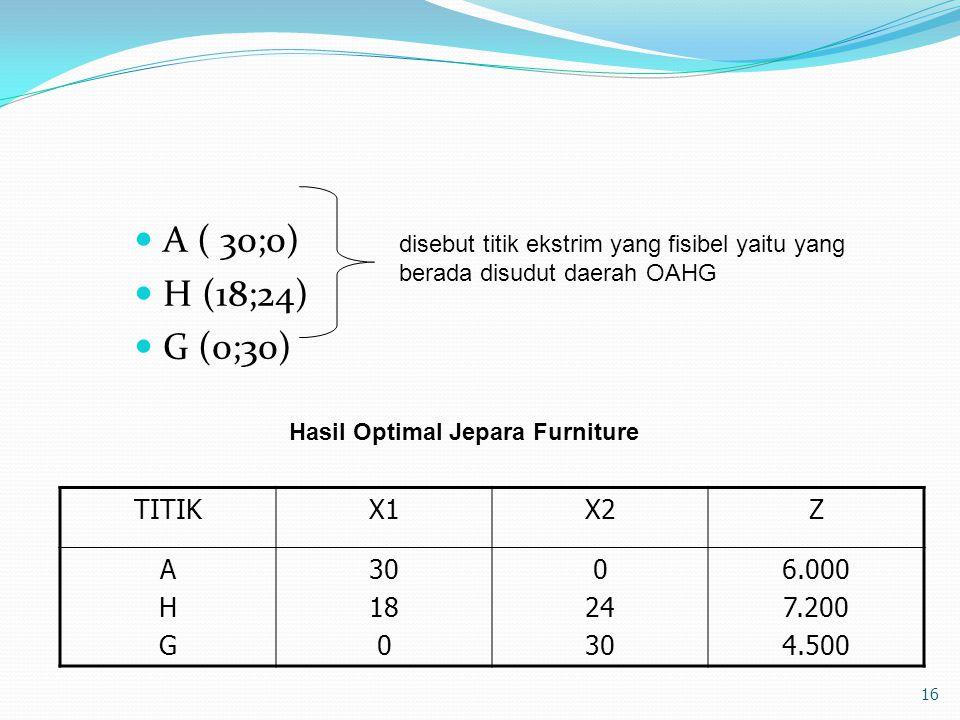 Hasil Optimal Jepara Furniture