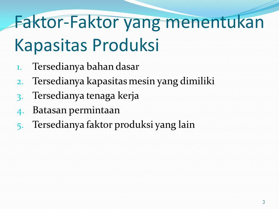 Faktor-Faktor yang menentukan Kapasitas Produksi