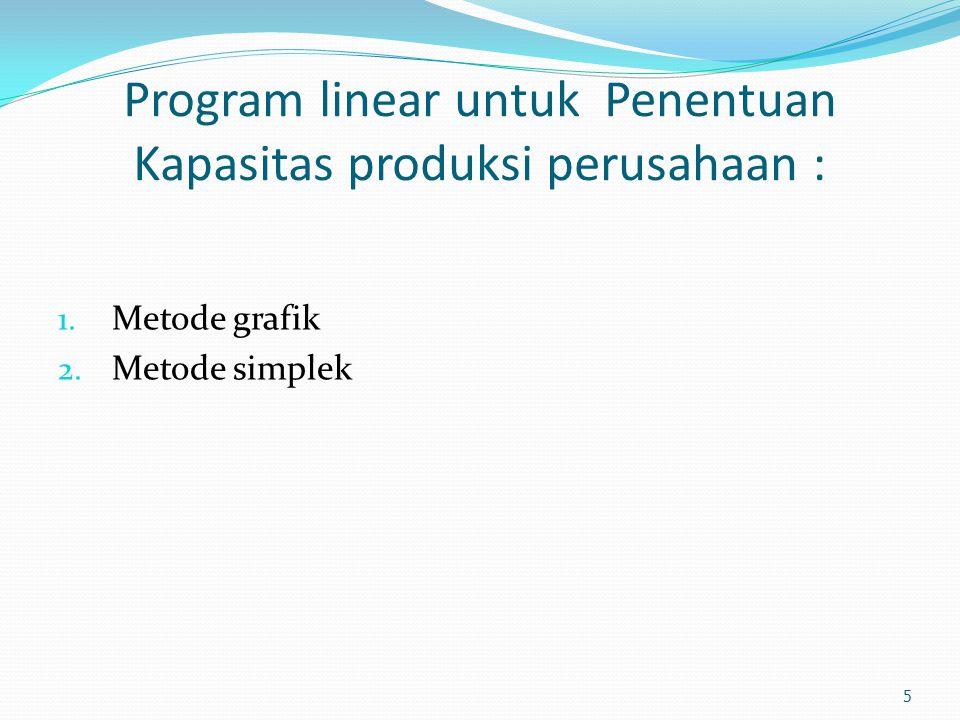 Program linear untuk Penentuan Kapasitas produksi perusahaan :