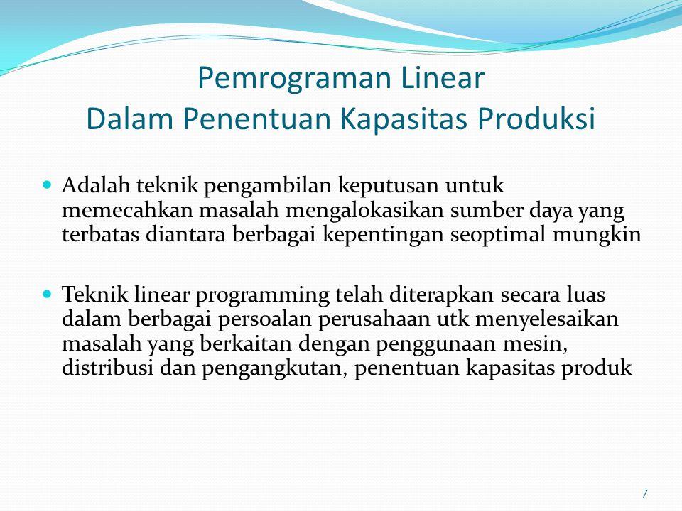 Pemrograman Linear Dalam Penentuan Kapasitas Produksi