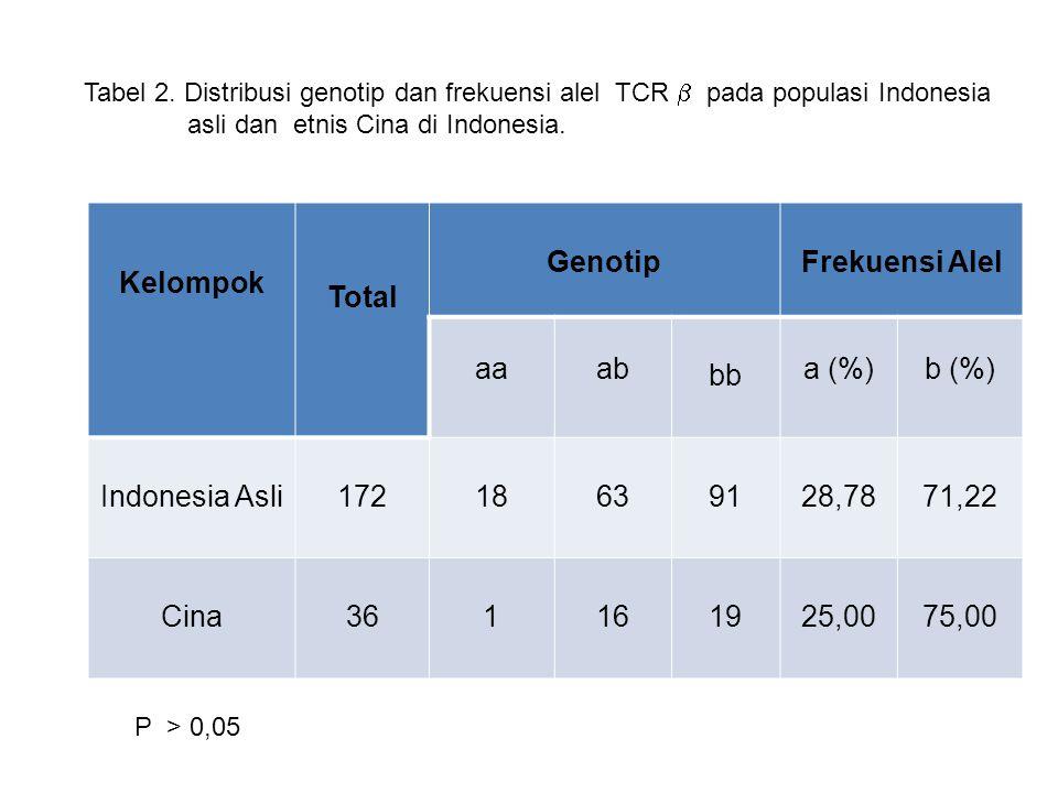 Kelompok Total Genotip Frekuensi Alel