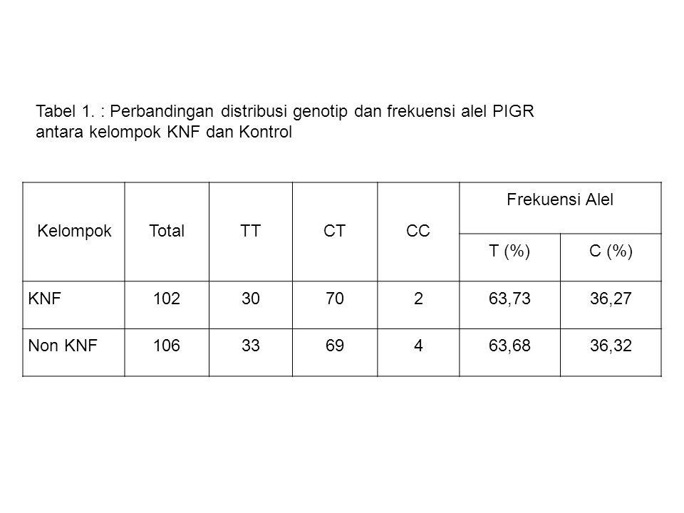 Tabel 1. : Perbandingan distribusi genotip dan frekuensi alel PIGR