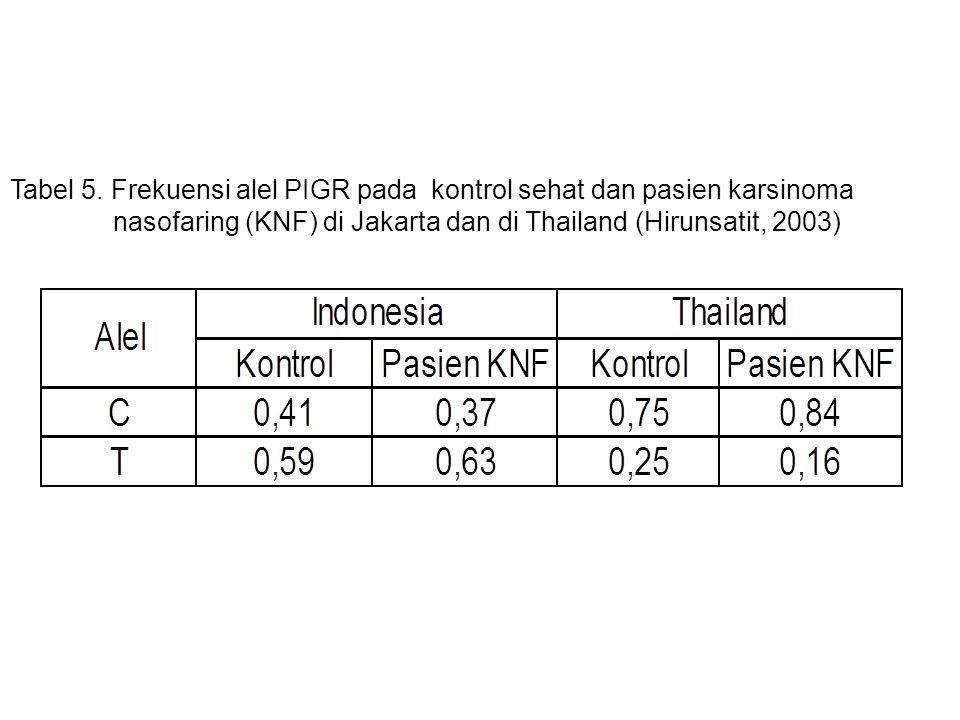 Tabel 5. Frekuensi alel PIGR pada kontrol sehat dan pasien karsinoma