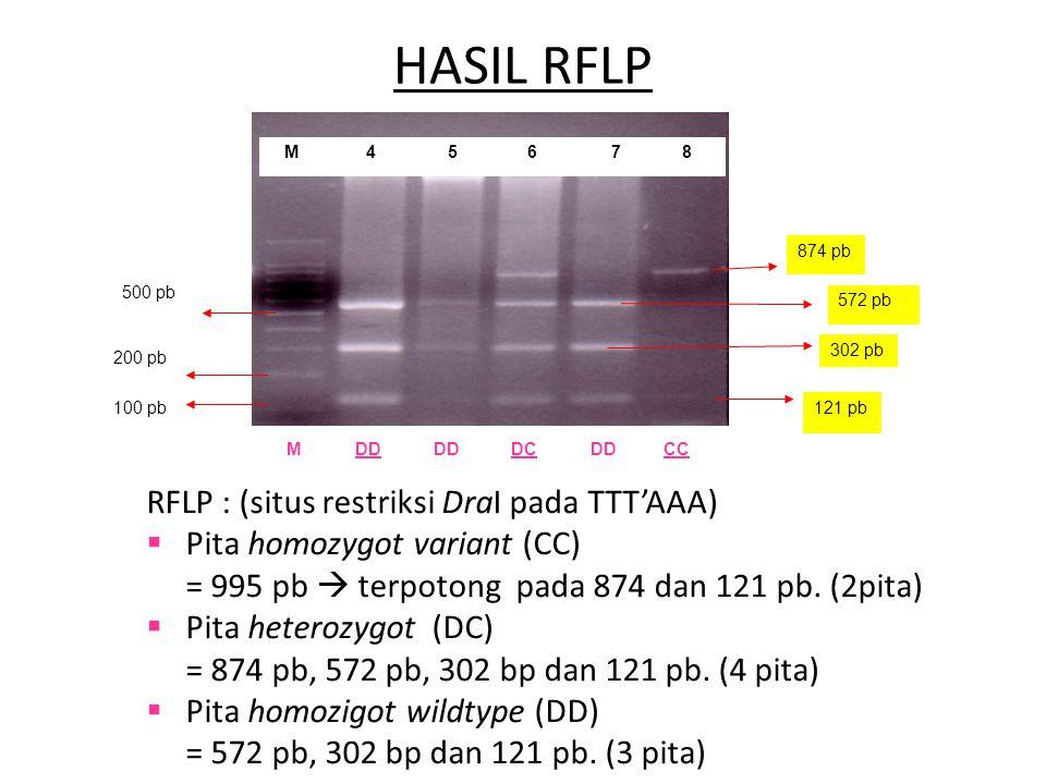 HASIL RFLP RFLP : (situs restriksi DraI pada TTT'AAA)
