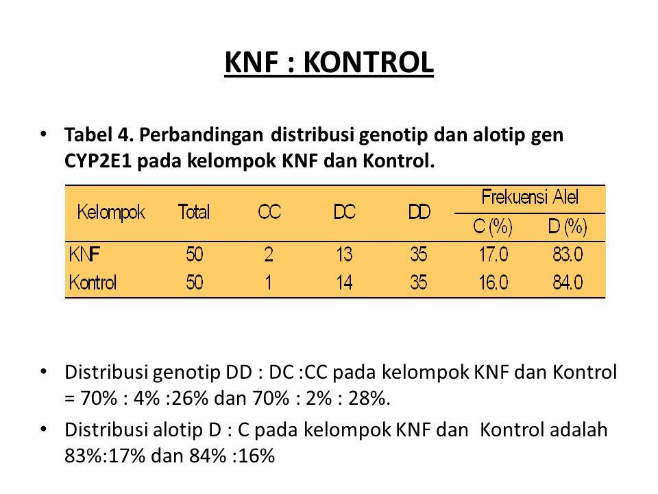 KNF : KONTROL Tabel 4. Perbandingan distribusi genotip dan alotip gen CYP2E1 pada kelompok KNF dan Kontrol.