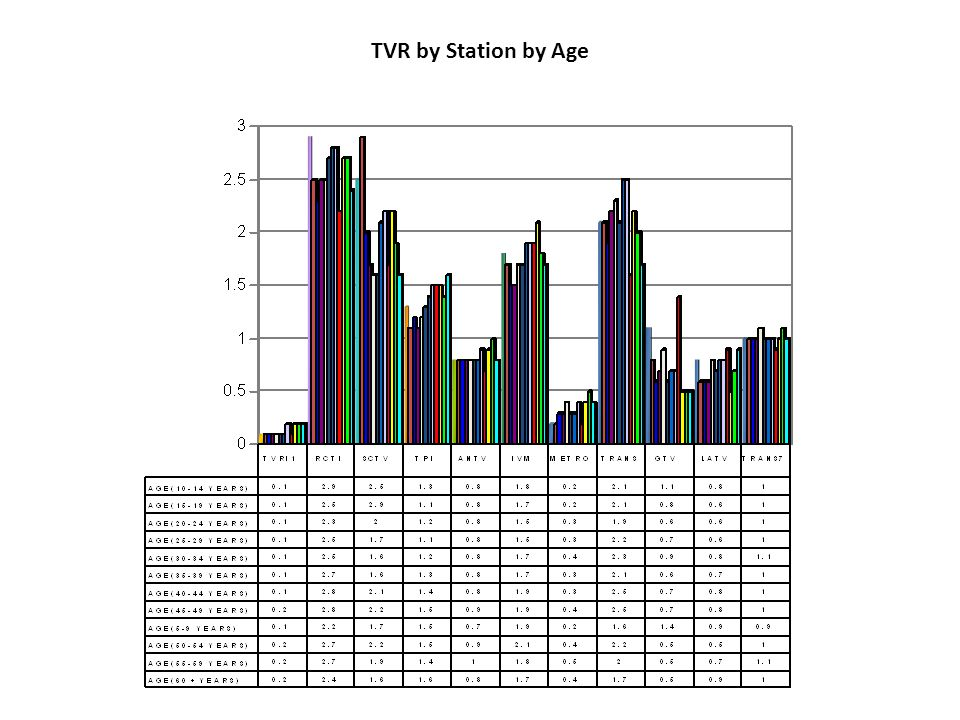TVR by Station by Age