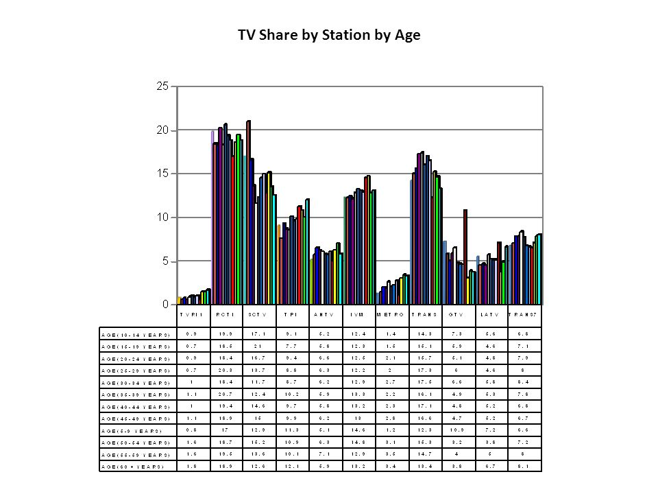 TV Share by Station by Age