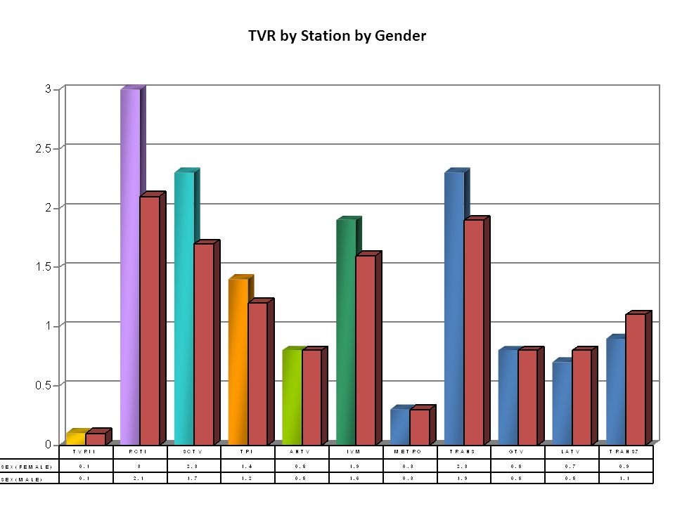 TVR by Station by Gender