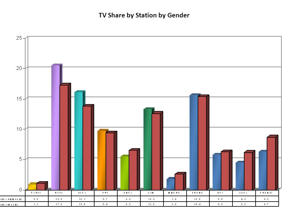 TV Share by Station by Gender