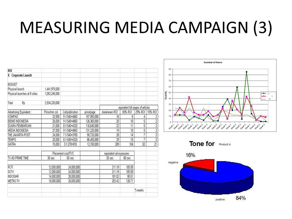 MEASURING MEDIA CAMPAIGN (3)