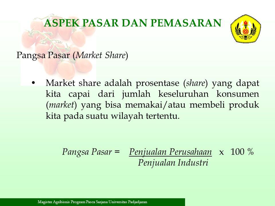 Pangsa Pasar = Penjualan Perusahaan x 100 %