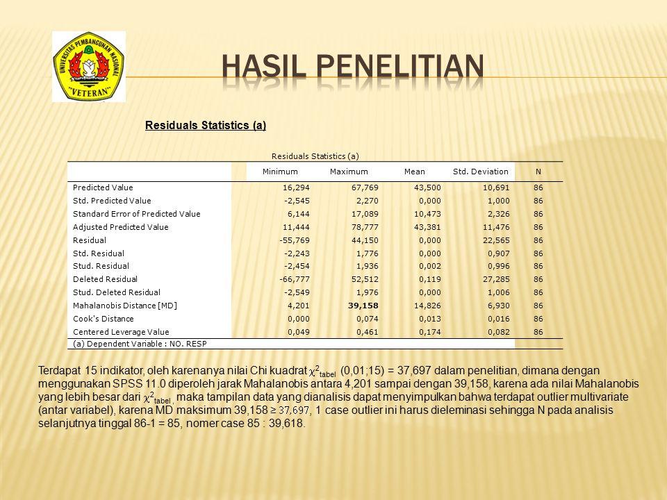 Residuals Statistics (a)