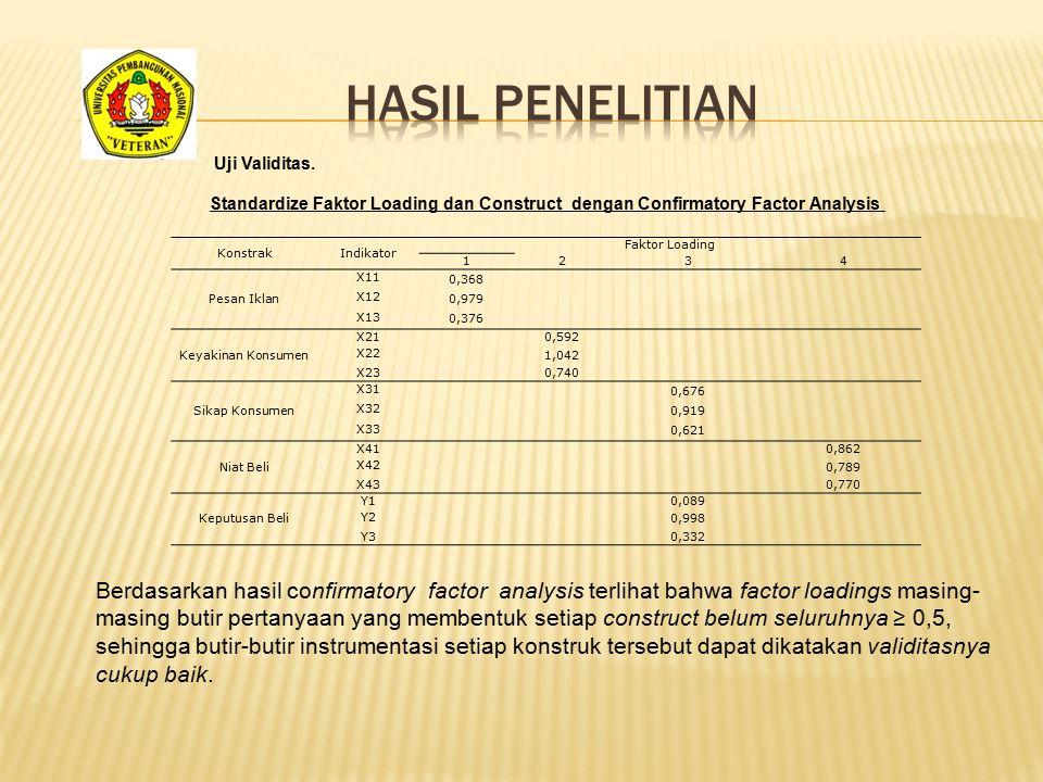 Hasil penelitian Uji Validitas. Standardize Faktor Loading dan Construct dengan Confirmatory Factor Analysis.