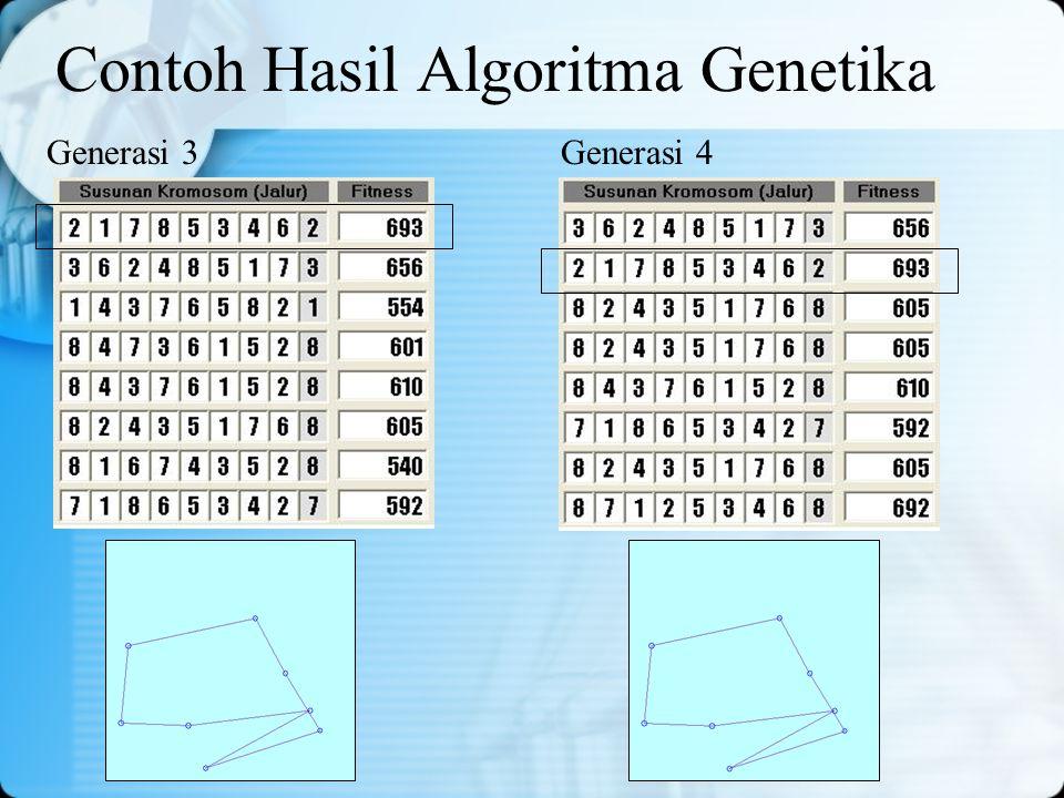 Contoh Hasil Algoritma Genetika