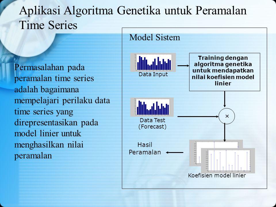 Aplikasi Algoritma Genetika untuk Peramalan Time Series