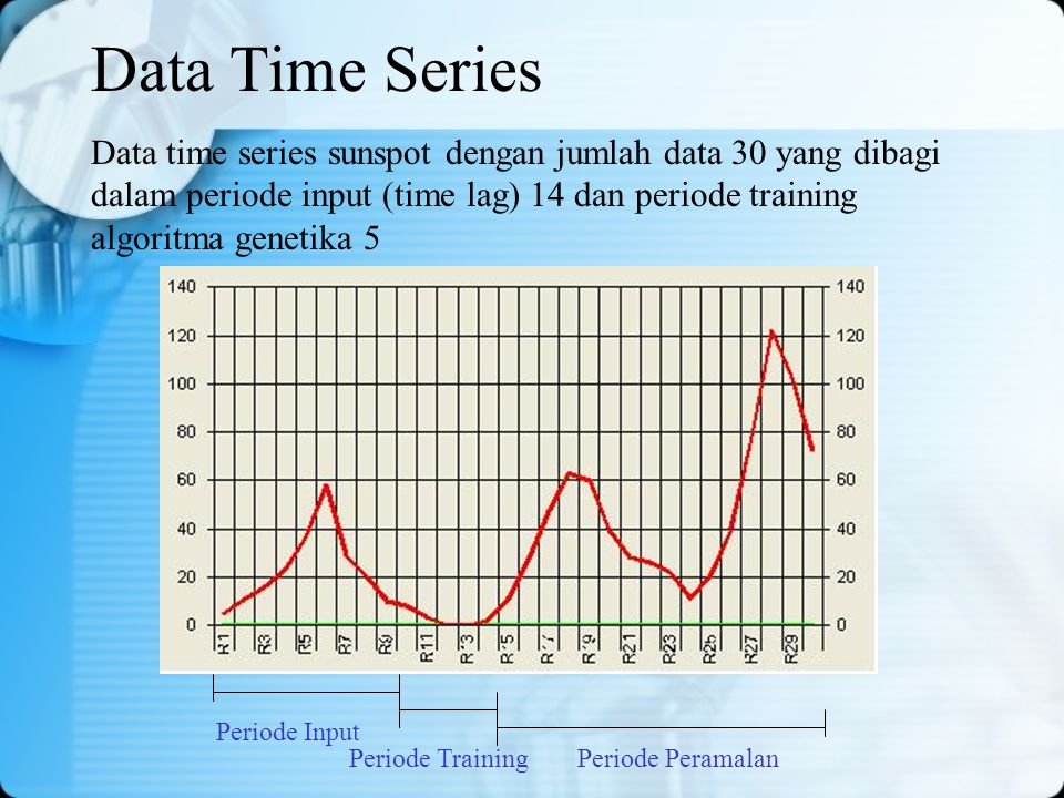 Data Time Series