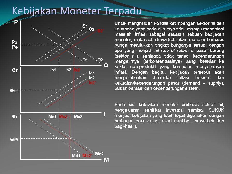 Kebijakan Moneter Terpadu