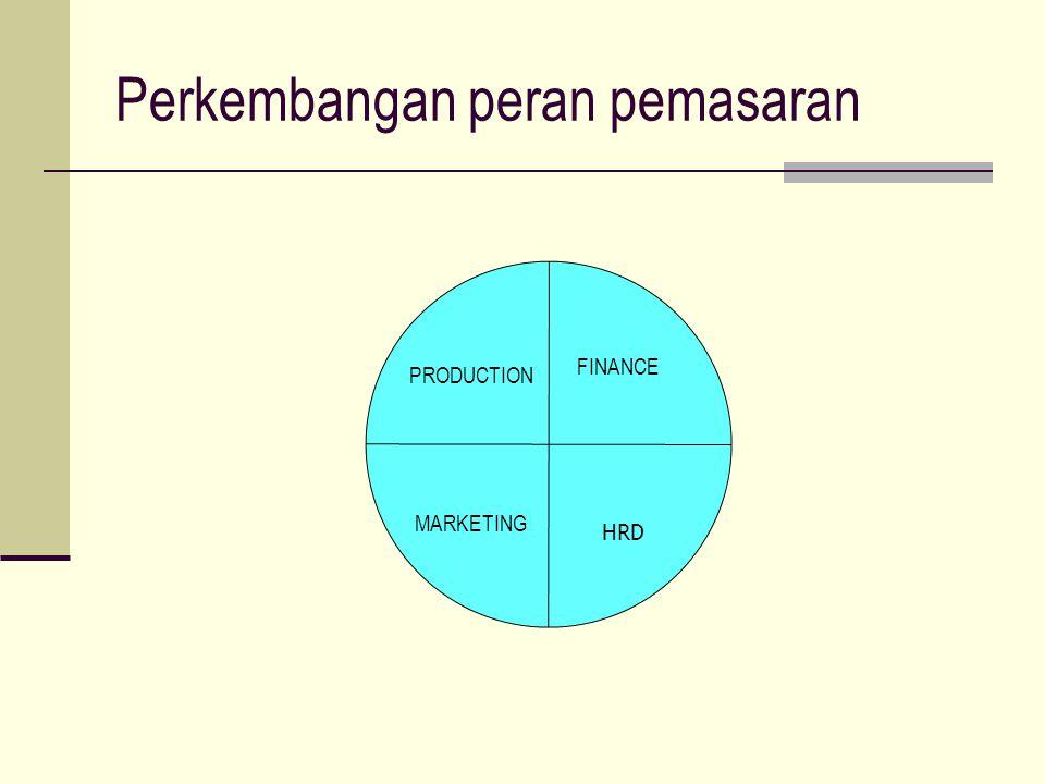 Perkembangan peran pemasaran