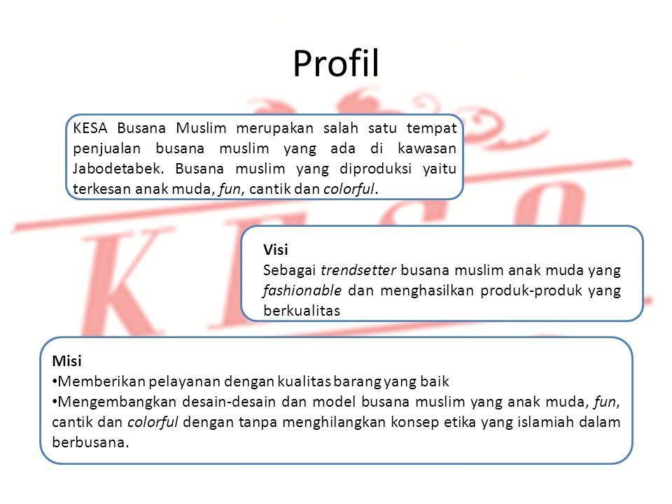 Profil Identifikasi Produk